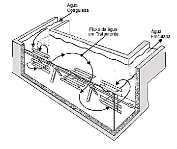 floculador