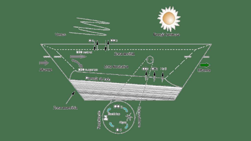 lagoas facultativas